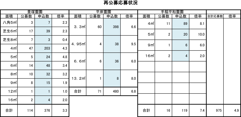 札幌市営墓地応募状況2016年.jpg